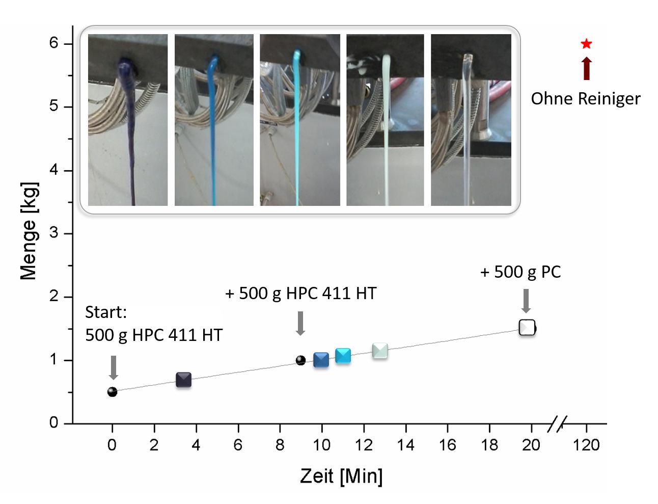 Zeitauswertung: Die Versuche zur Reinigung wurden mit HPC-Granulaten von Acano sowie mit handelsüblichen Granulaten durchgeführt (© SKZ)